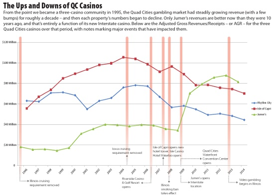 Quad Cities casino AGRs over the past two decades. Click for a larger version.