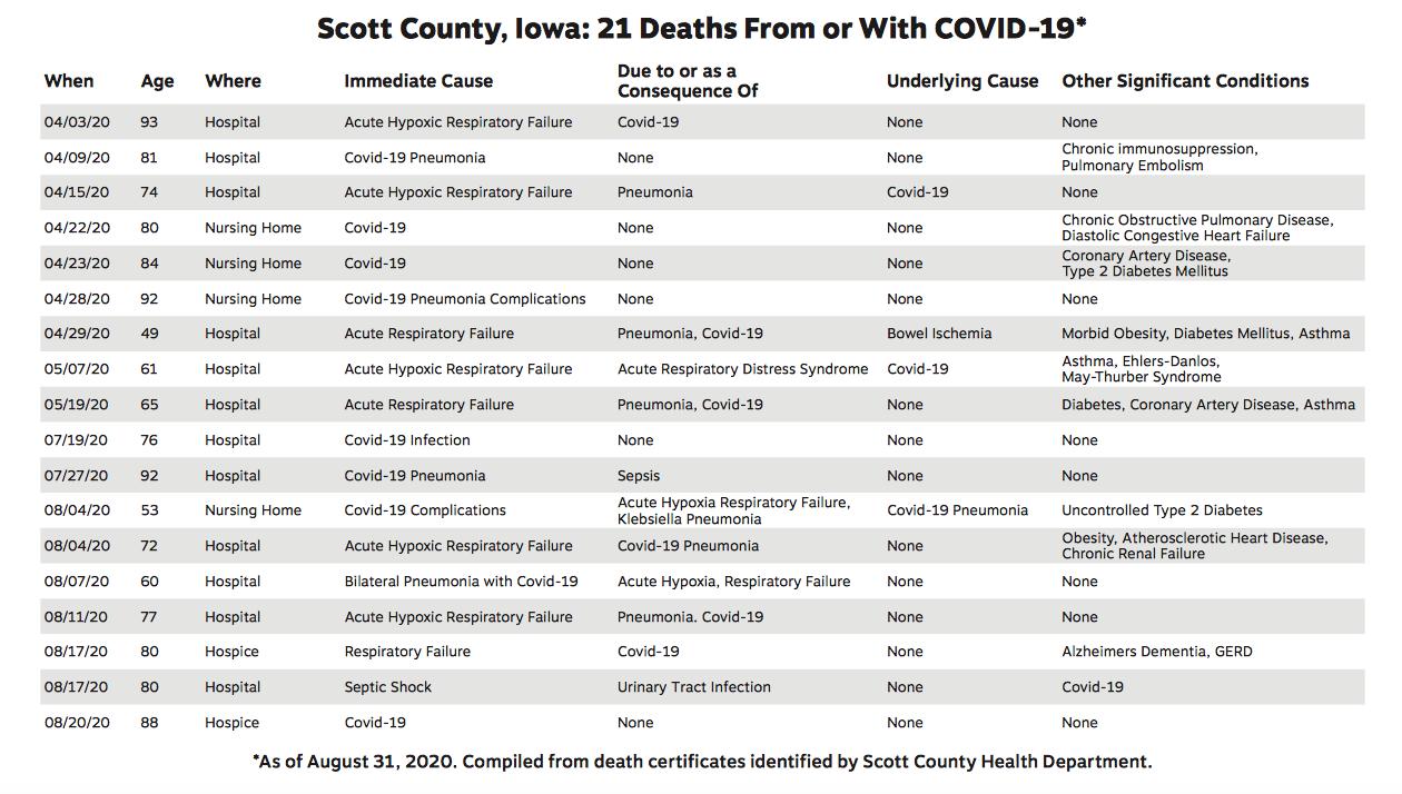 21 Scott County Iowa COVID 19 Deaths March through August 2020 Death Certificate Information