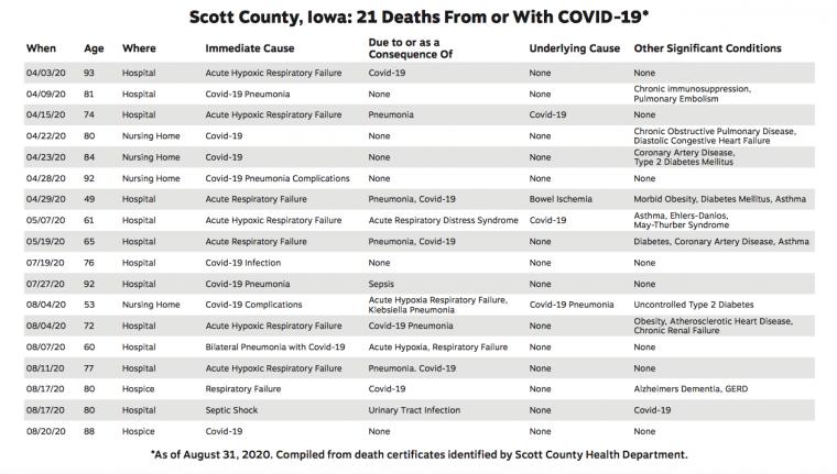 21 Scott County Iowa COVID Deaths March through August 2020 Death Certificate Information